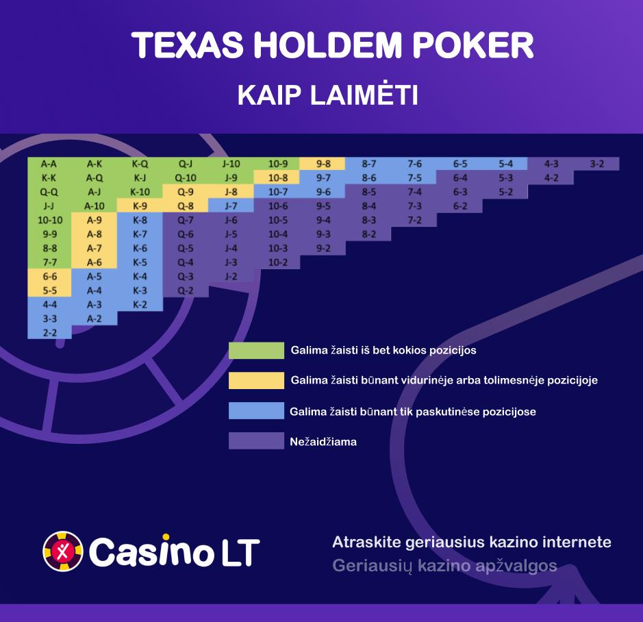 Texas Hold'em ruošinys