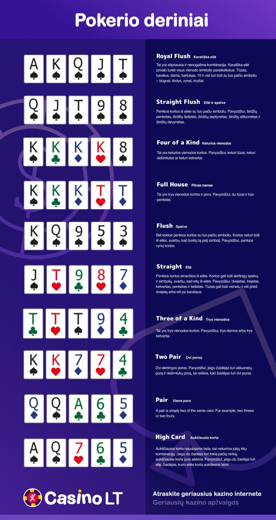 Pokerio kombinacijos rankos